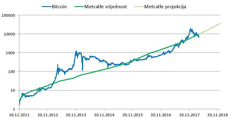 Bitcoin i Metcalfova vrijednost